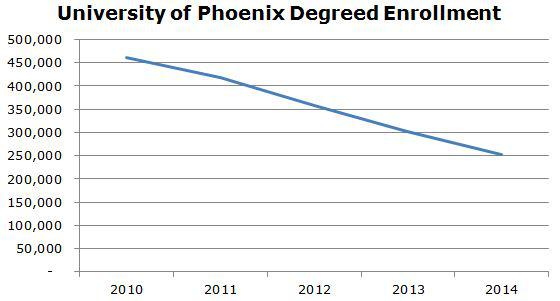 university of phoenix enrollments