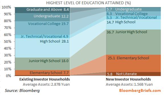 Lower educated chinese buy stocks