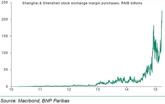 The mega Chinese stock market bubble: Over half of new