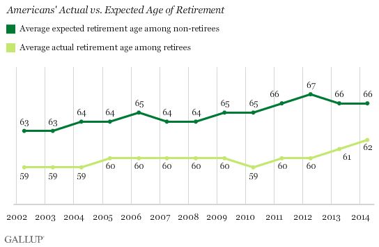 average age of retirement moving up