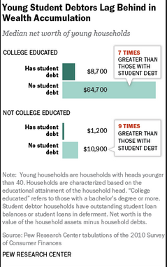 college debt and savings