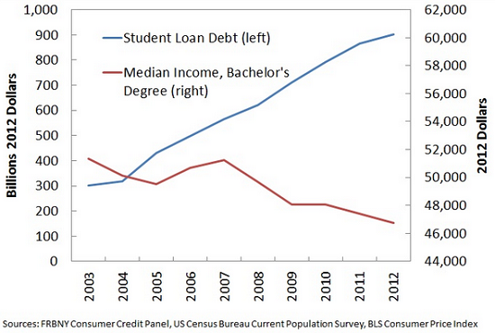 student-loan-income1-14