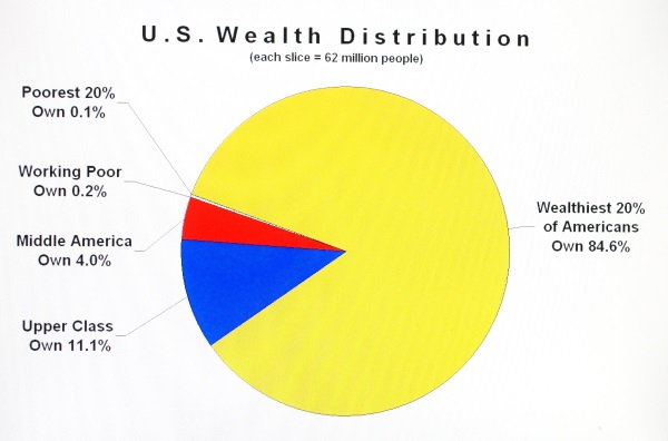 wealthdistribution