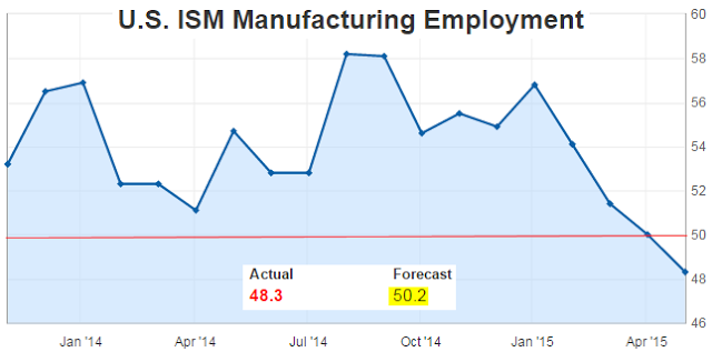 ISM manufacturing employment