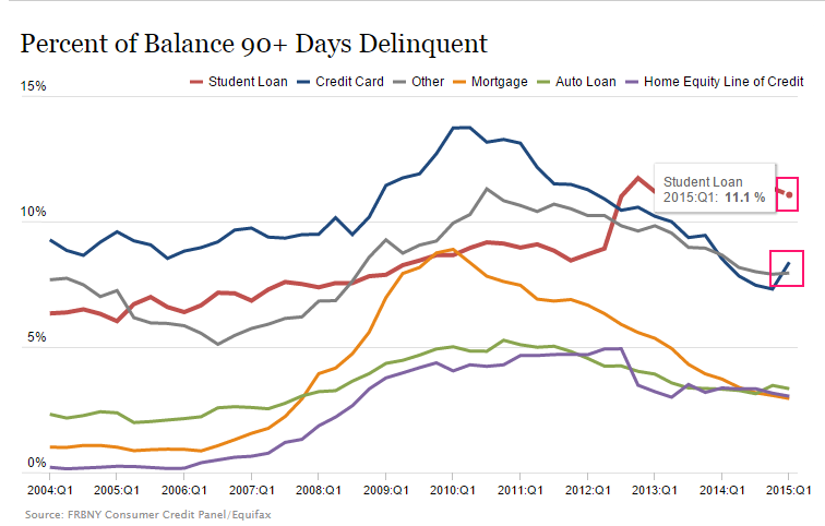 delinquent loans