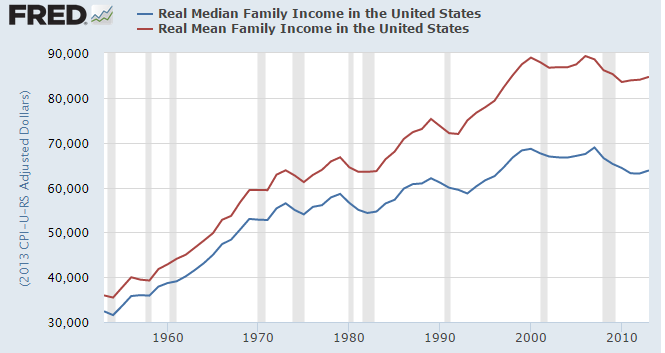 income mean and median