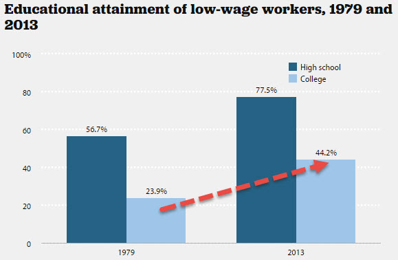 low wage and college grads