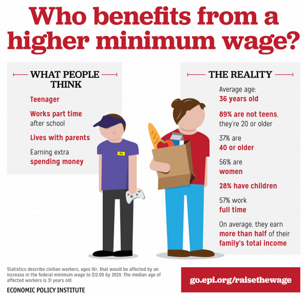 minimum wage america