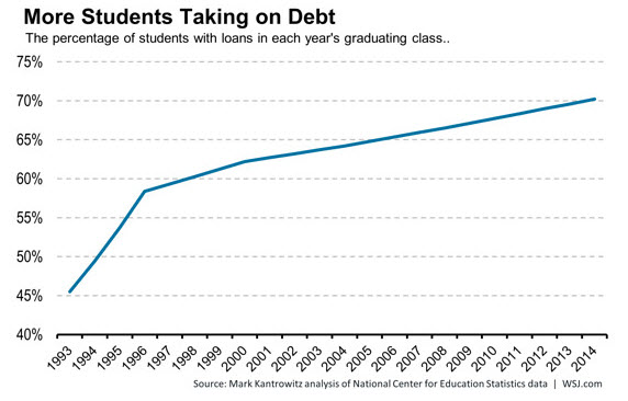 more-students-taking-on-debt