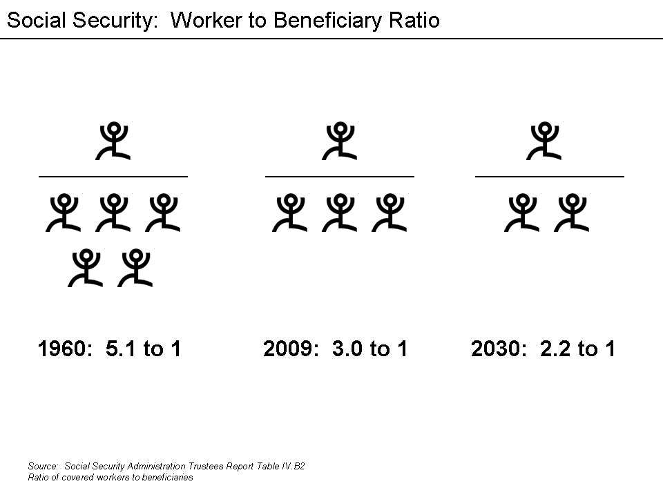 Social_Security_Worker_to_Beneficiary_Ratio