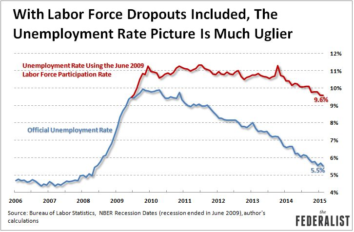 Unemployment-Rate-With-Labor-Force-Dropouts-March-2015