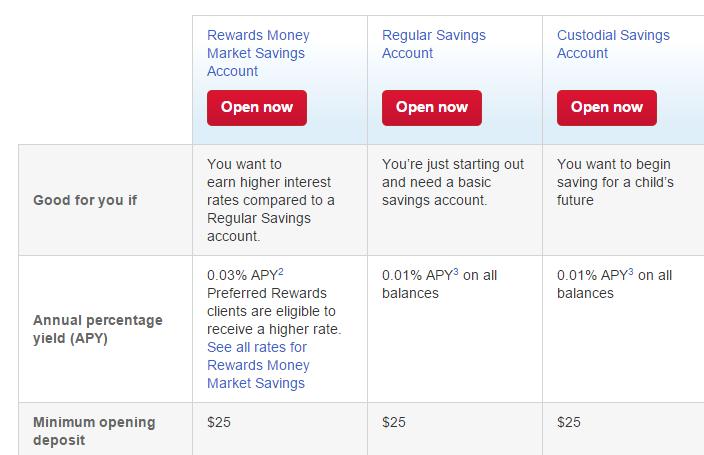 average interest rate