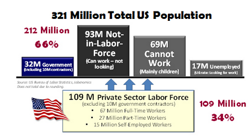 employment-us-by-segment