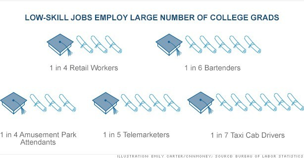 low wage jobs and college