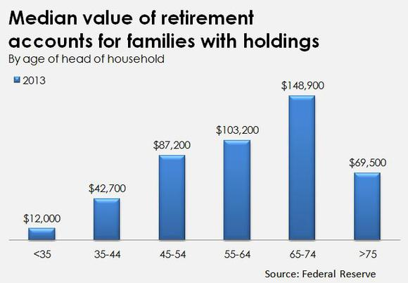 median-retirement-savings_large