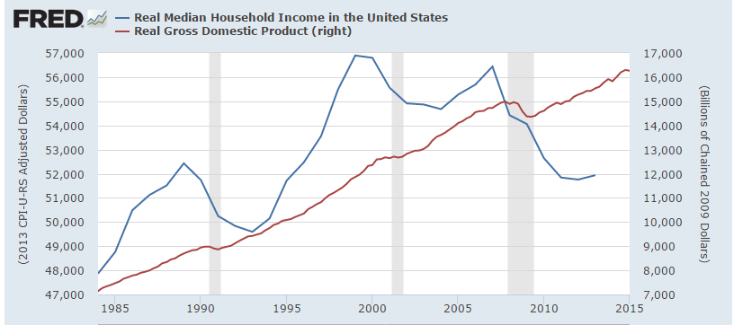 real gdp and income