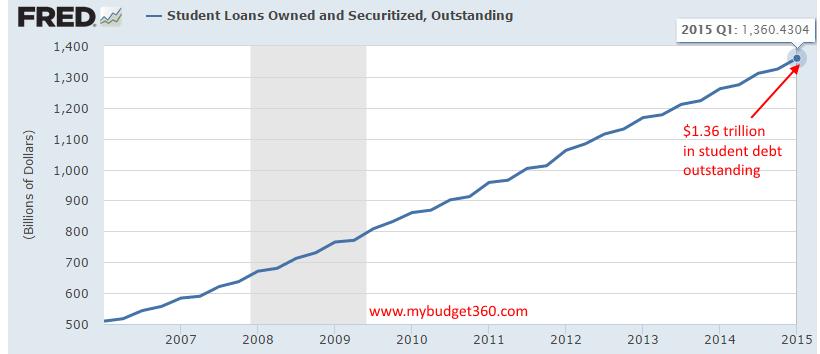 student debt outstanding