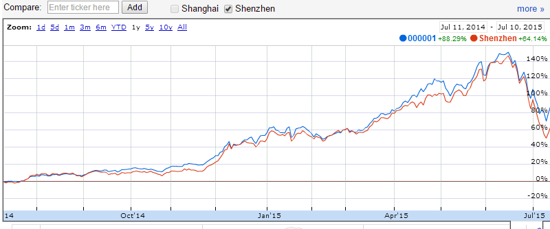 chinese stocks