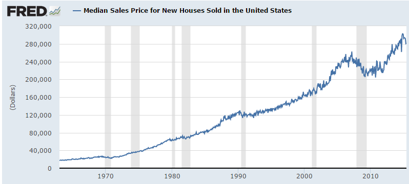 median price for a new home