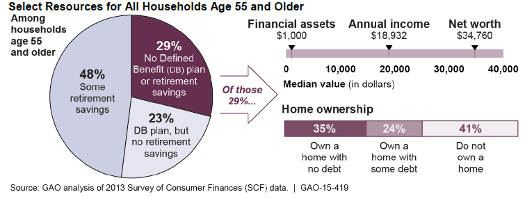 analysis for older households