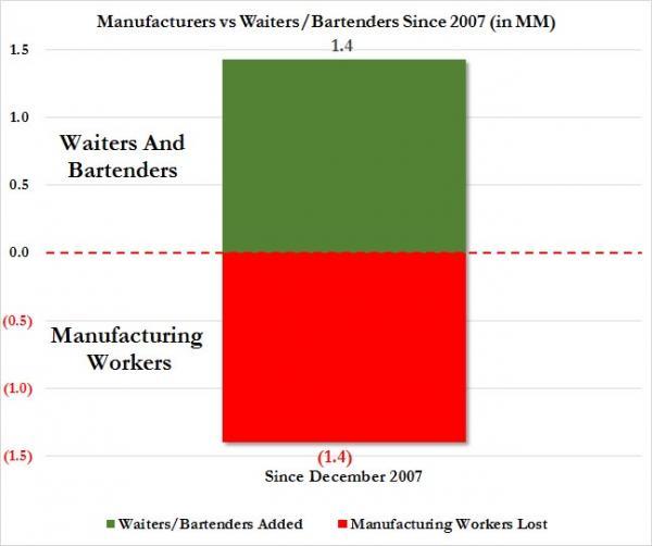Картинки по запросу barmens workers usa since 2007