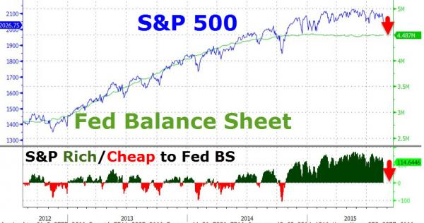 snp and fed balance sheet