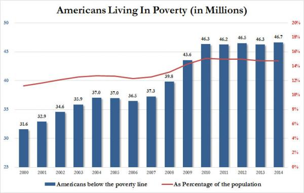poverty americans