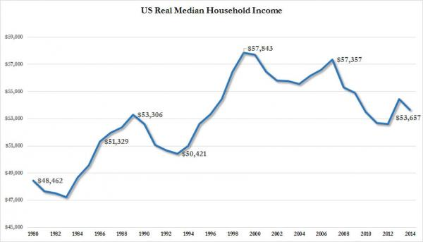 real median income
