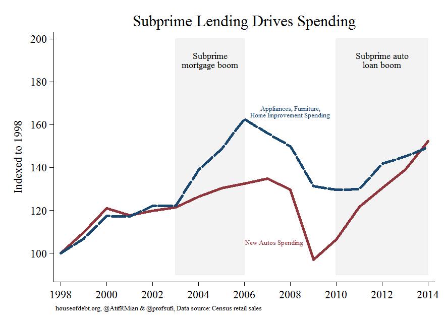 Subprime lending