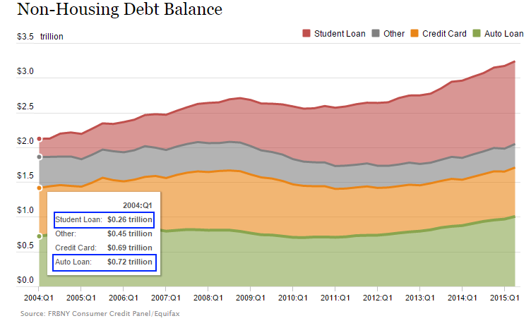 10 years ago nonhousing debt