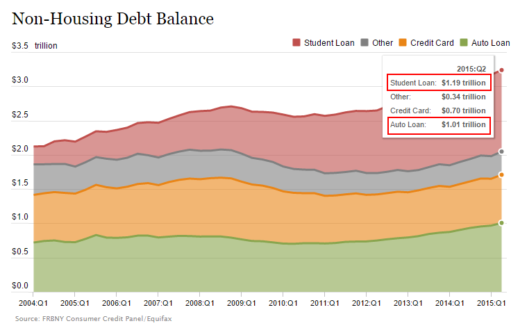 nonhousing debt