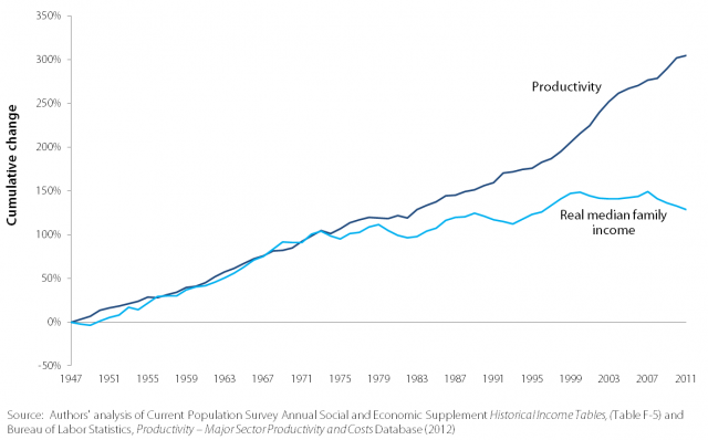 Productivity_andQ_Real_Median_Family_Income_Growth_1947-2009