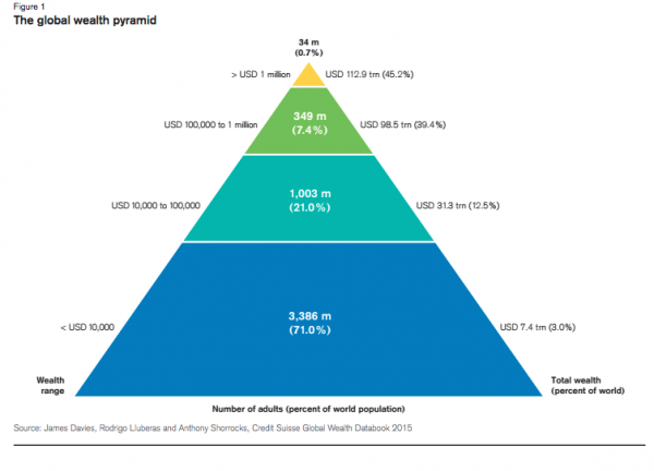 WealthPyramid_1_0