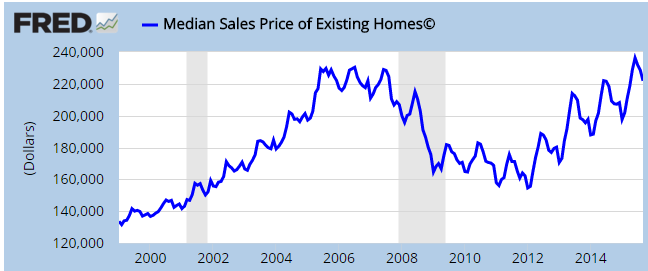 median price of a home sold