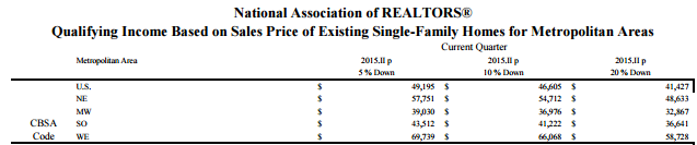 nar qualifying income