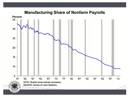 Dallas-Fed-chart-of-U.S.-manufacturing-employment-1947-2012