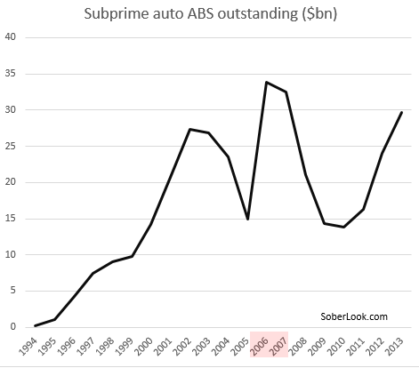 Subprime auto ABS
