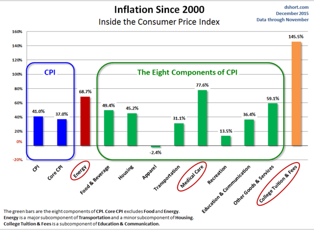 inflation example Npv and inflation net present value (npv) is a technique that involves estimating future net cash flows of an investment, discounting those cash flows using a .