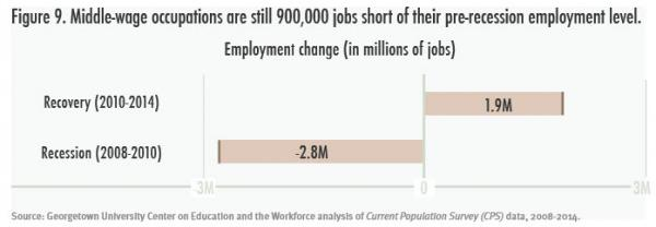jobs added and lost