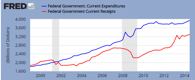spending and income