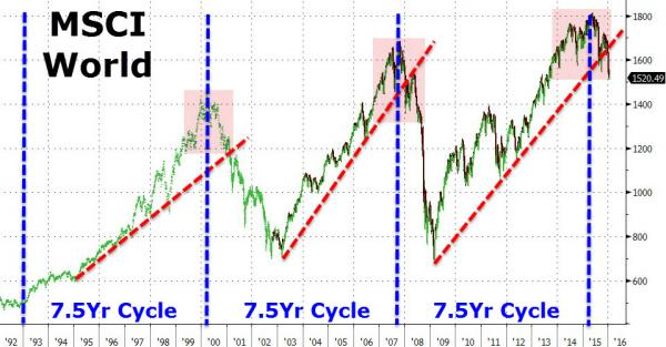 7.5 year cycle