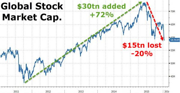 global stocks lose trillions