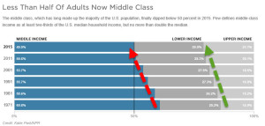middle class minority