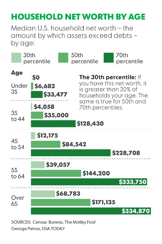 net-worth-chart-USAtoday