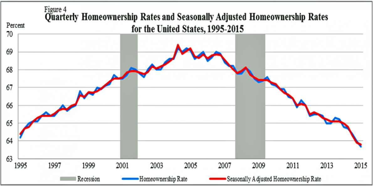 the-us-homeownership-rate-has-fallen-to-its-lowest-level-since-1989