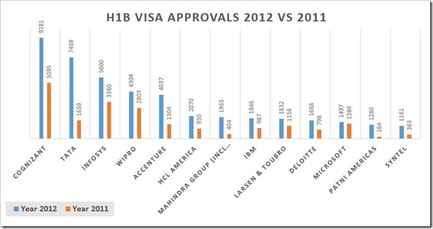 H1B-Visa-Approvals-2012-2011_thumb