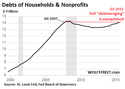 US-household-debt-2000-2015-Q3
