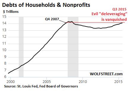 US-household-debt-2000-2015-Q3