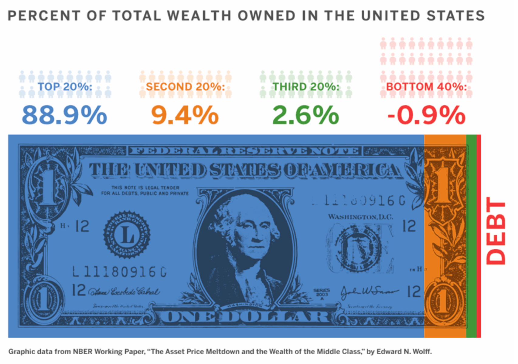 Percent Of Total Wealth Owned In The United States