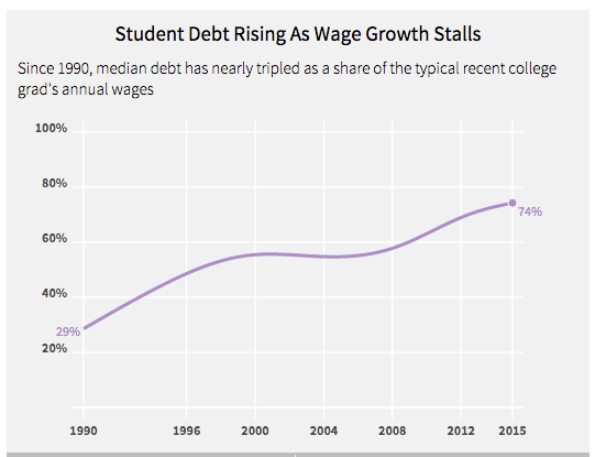 student debt and wages